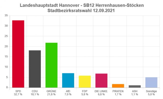 Hier sieht man die Ergebnisse des Bezirksrates Herrenhausen-Stöcken 2021. Die SPD liegt bei 32,7% danach folgen wir Grünen mit 21,8%, CDU mit 18,1% usw. Wir bekommen damit 4 Sitze im Bezirksrat